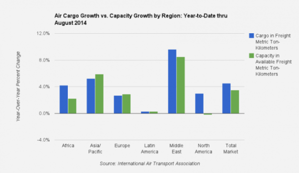 Air Cargo capacity and shipping tonnage growth by region (data courtesy IATA)