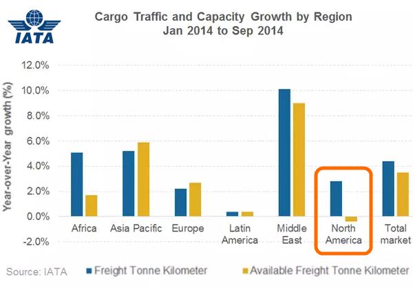 air-freight-statistics-iata-october-2014