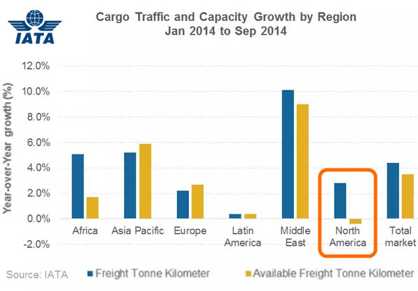 Air Freight Statistics