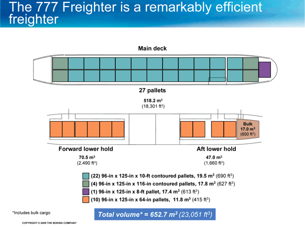 Boeing 777F orders demonstrate growth in air freight market
