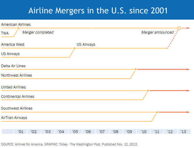 air-freight-airline-mergers