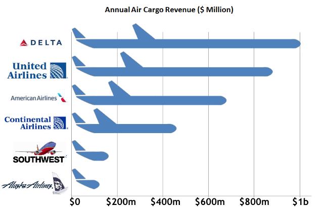 air-freight-air-cargo-revenue