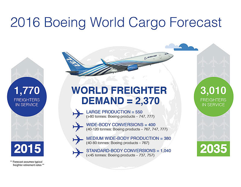 Boeing world cargo